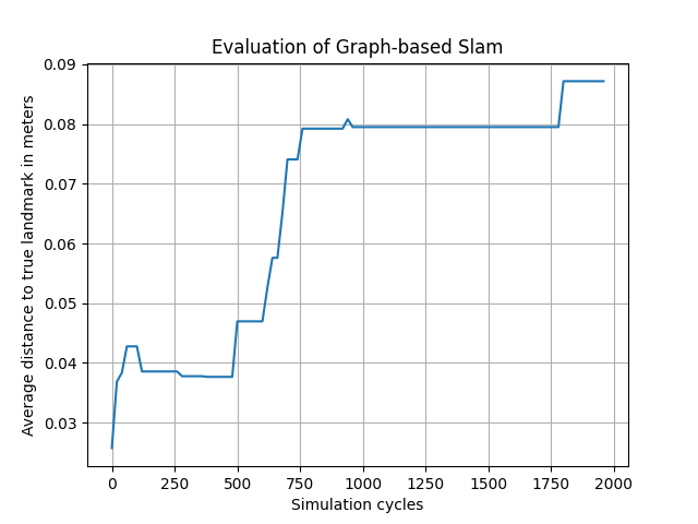 graph_based_slam_evaluation.png